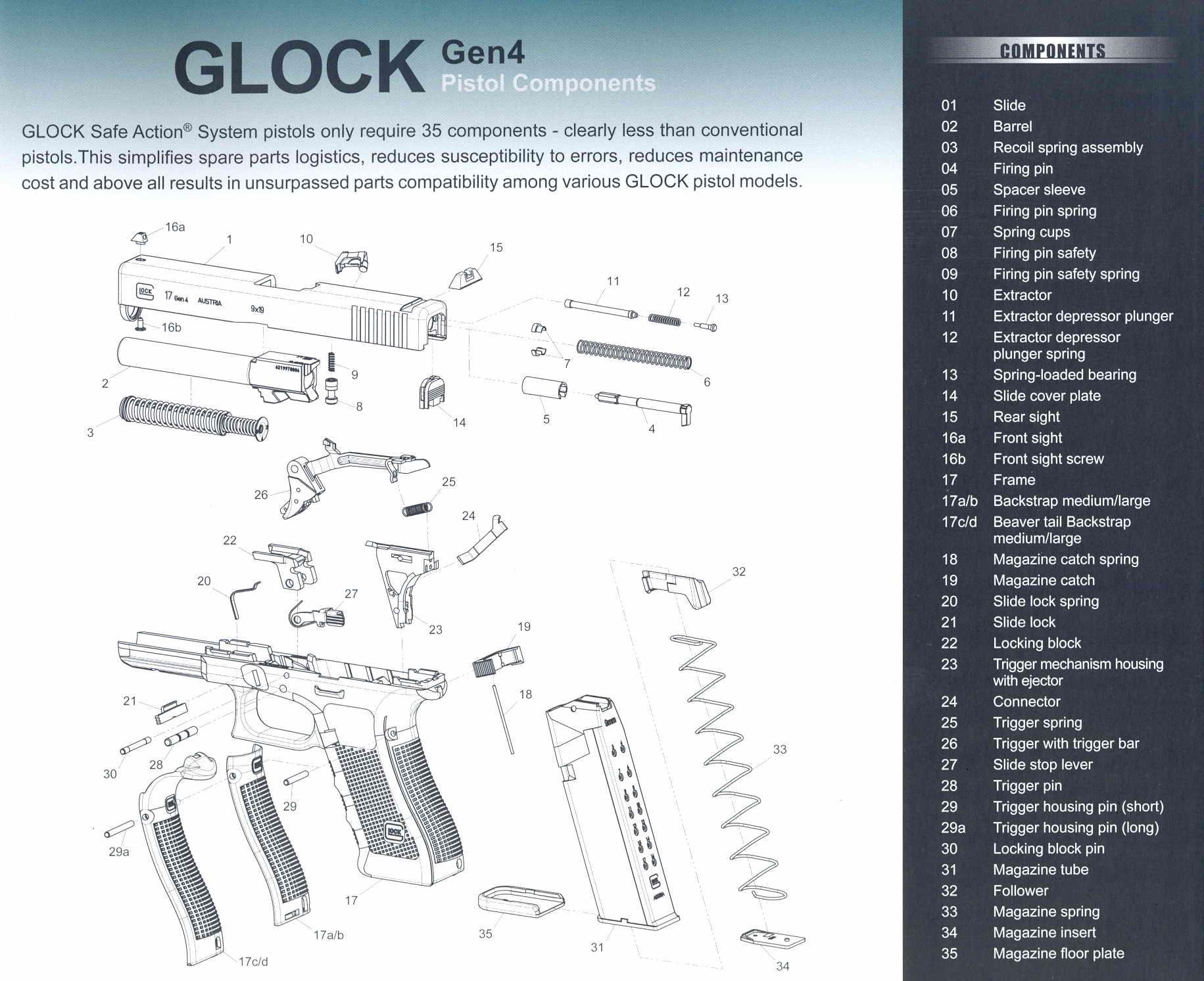 PISTOLS-REVOLVERS : GLOCK PARTS